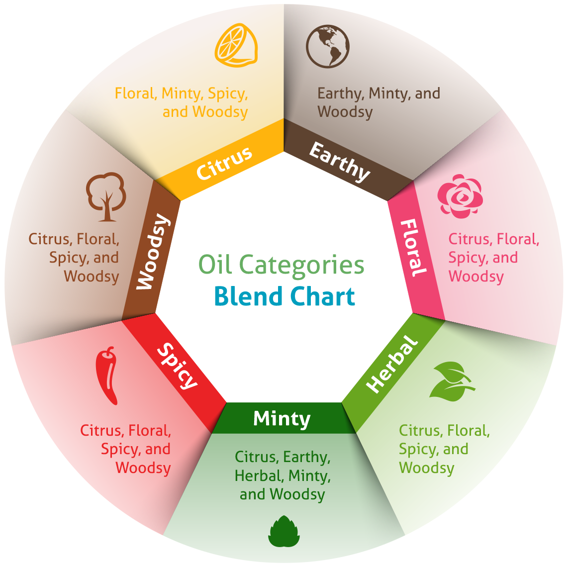 Discover the essential oil categories that blend well together
